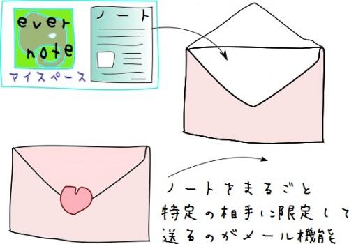 特定の相手にノートを送るのがメール機能