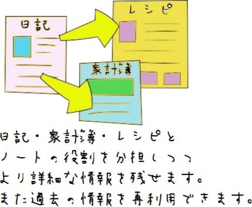 ノートを役割分担しつつ詳細情報を載せて再利用もできる
